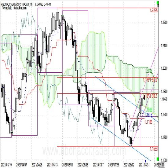 ECB緩和縮小思惑でユーロ高継続
