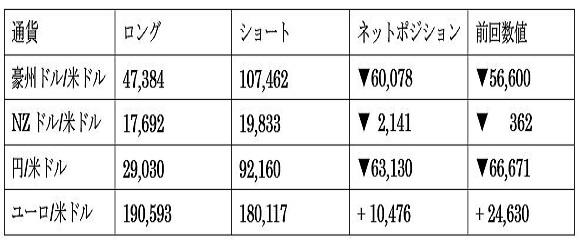 主要通貨ポジション(単位:枚)(2021年8月31日現在の数値)