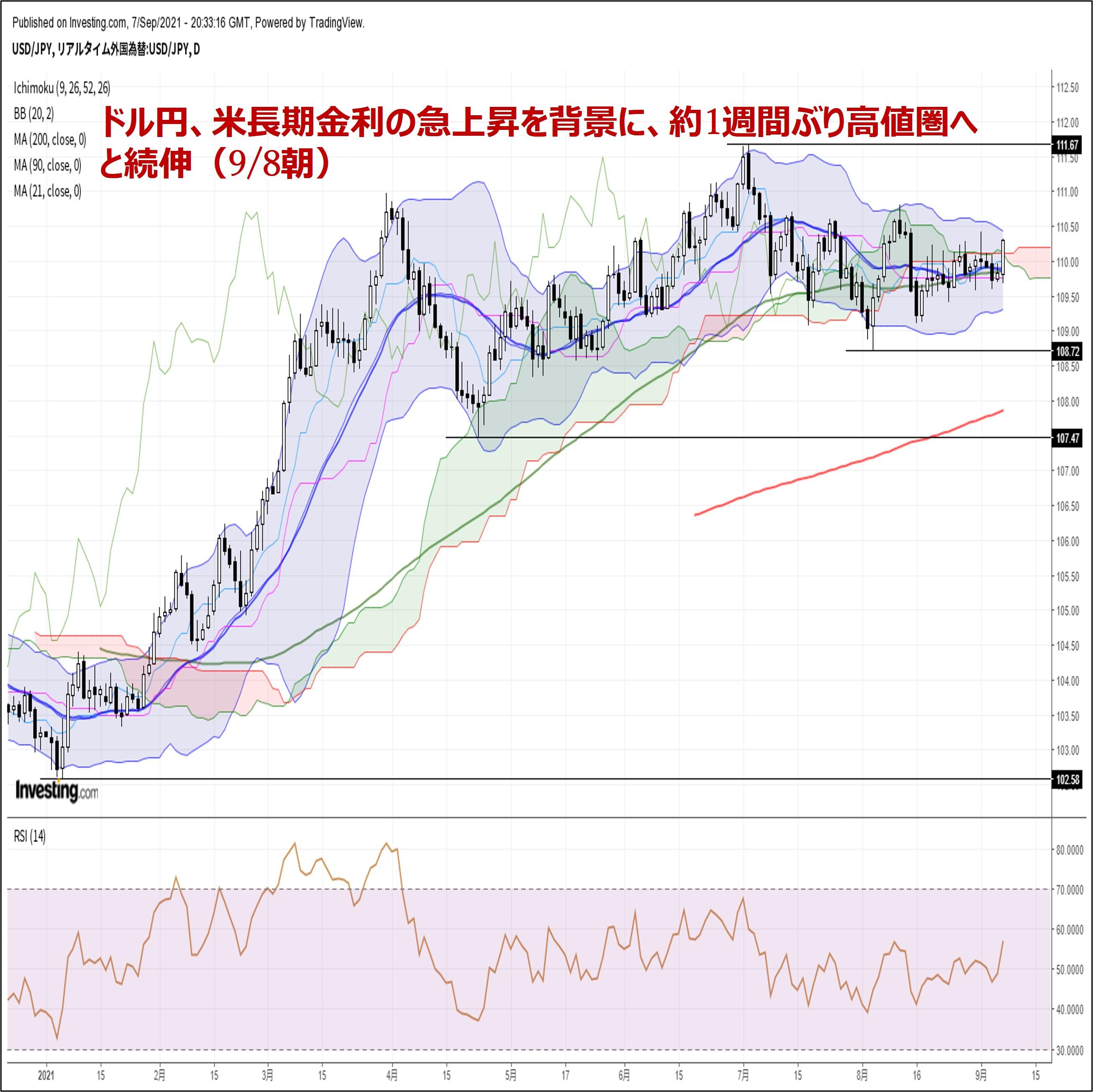 ドル円、米長期金利の急上昇を背景に、約1週間ぶり高値圏へと続伸(9/8朝)