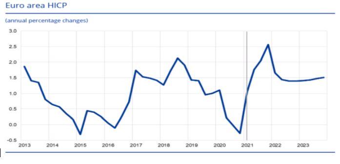 欧州中央銀行(ECB)政策金利発表の予想