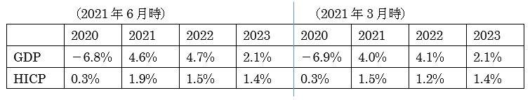 欧州中央銀行(ECB)政策金利発表の予想 2枚目の画像