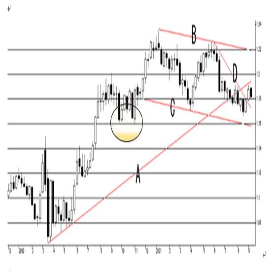 欧州中央銀行(ECB)政策金利発表の予想 3枚目の画像