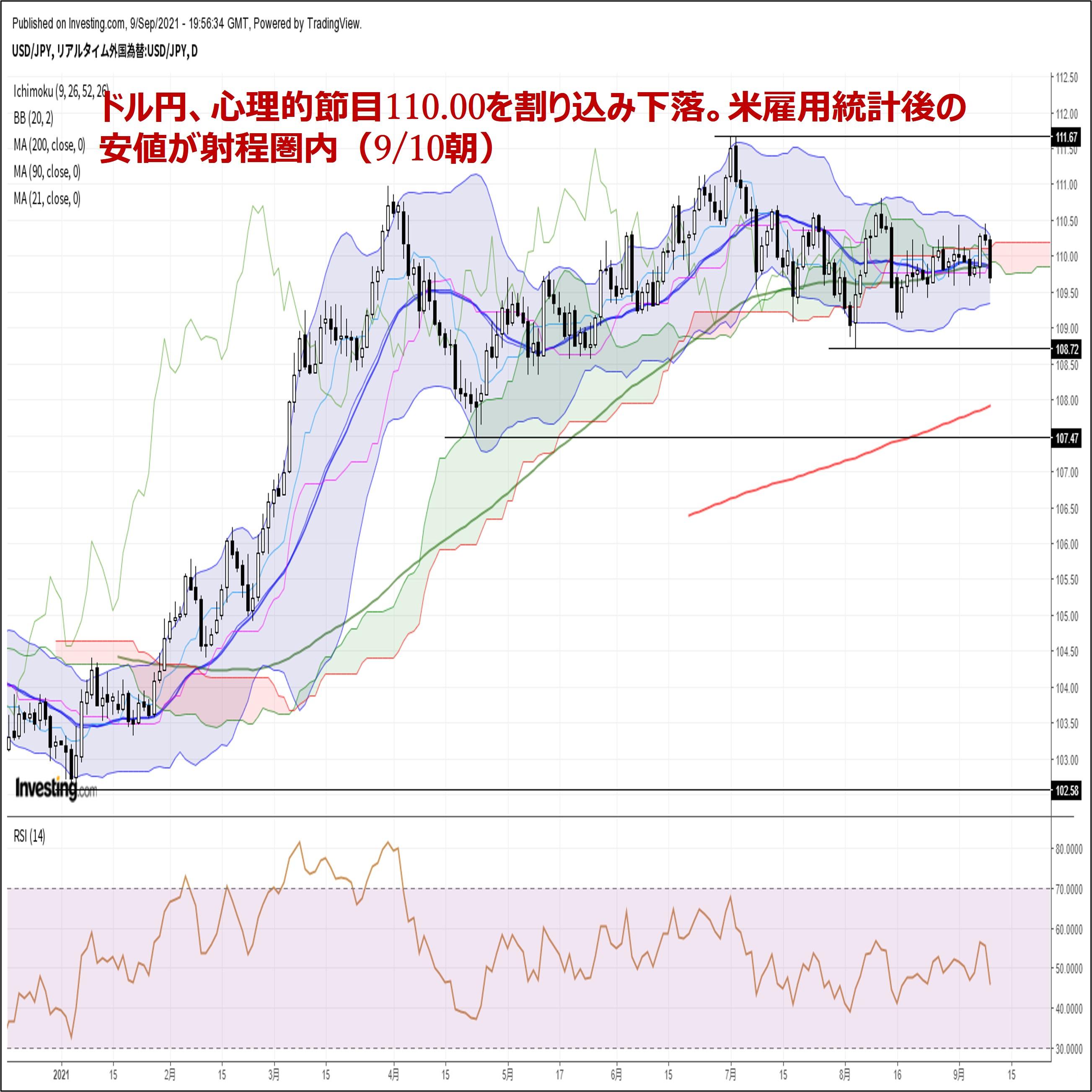 ドル円、心理的節目110.00を割り込み下落。米雇用統計後の安値が射程圏内(9/10朝)