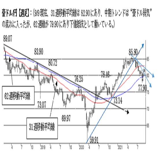 """豪ドル/円、短期トレンドは""""強気""""を維持。中期は""""弱気""""。"""
