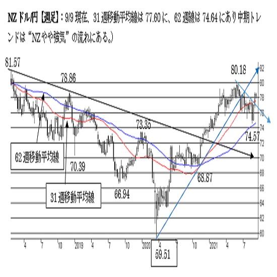 """NZ/円、短期は""""NZ強気""""。中期も""""強気""""だが下値リスクを残した状態。"""