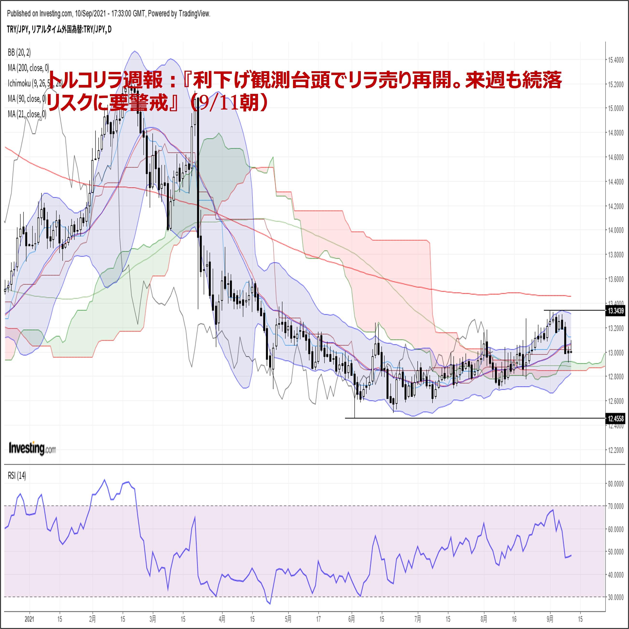 トルコリラ週報:『利下げ観測台頭でリラ売り再開。来週も続落リスクに要警戒』(9/11朝)