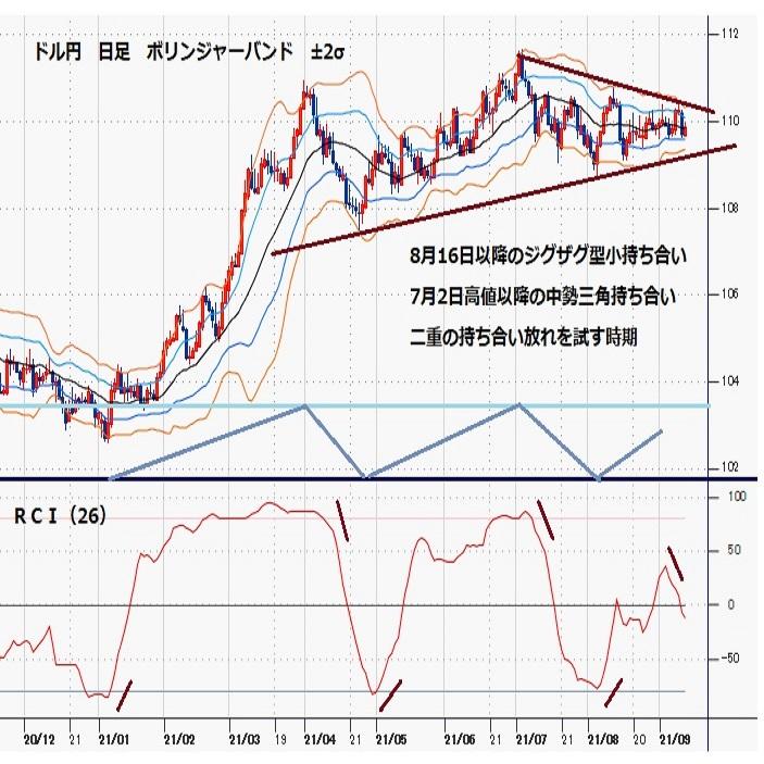 ドル円見通し 8月16日以降の持ち合い下限から戻すが中間付近で上げ渋る(週報9月第2週)