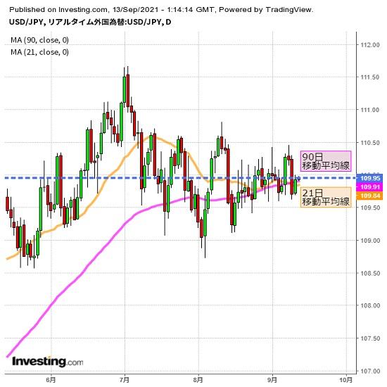 ドル/円は3週連続小動き、脱却なるか注目(週報9月第2週)