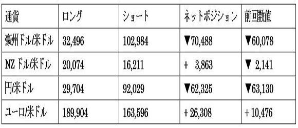 主要通貨ポジション(単位:枚)(2021年9月7日現在の数値)