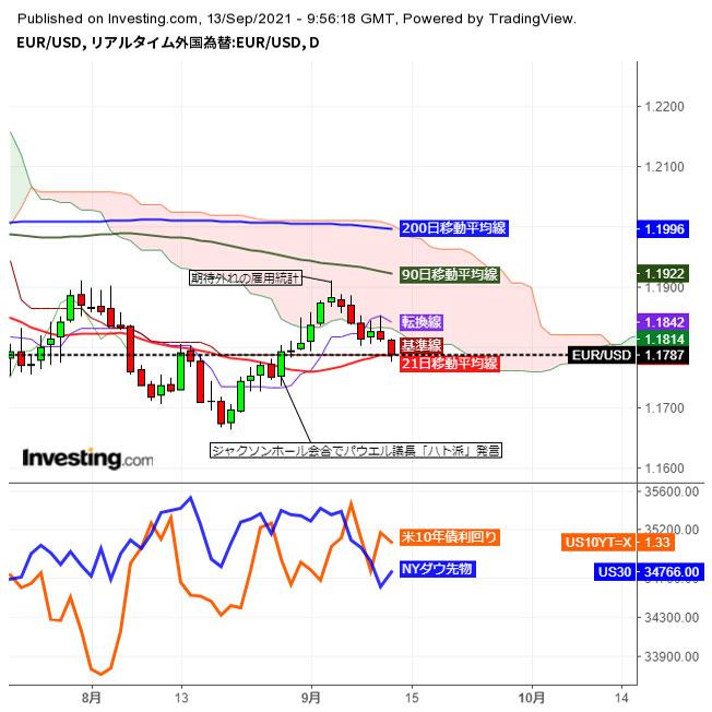 ユーロドル軟調推移、1.18割り込み続落