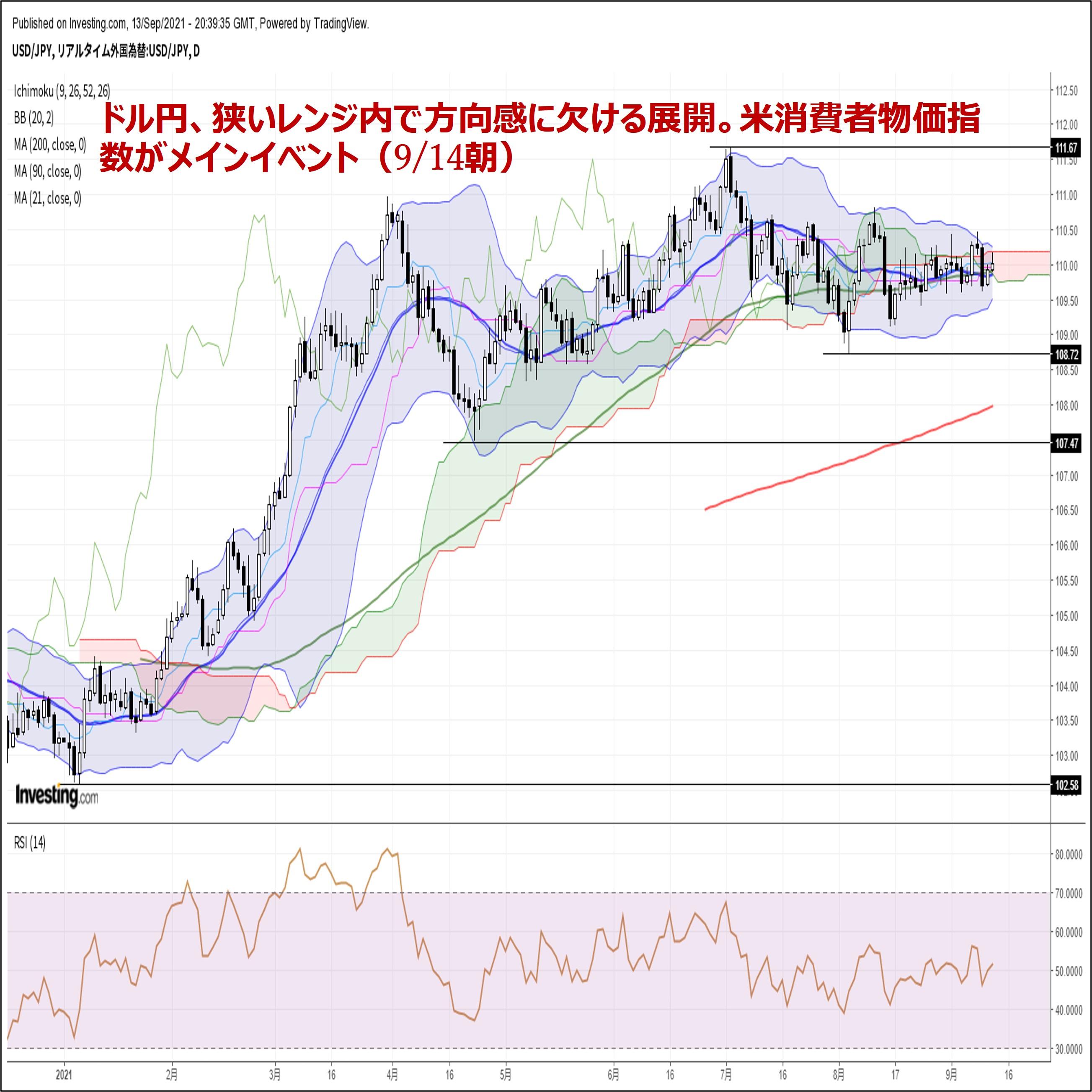 ドル円、狭いレンジ内で方向感に欠ける展開。米消費者物価指数がメインイベント(9/14朝)