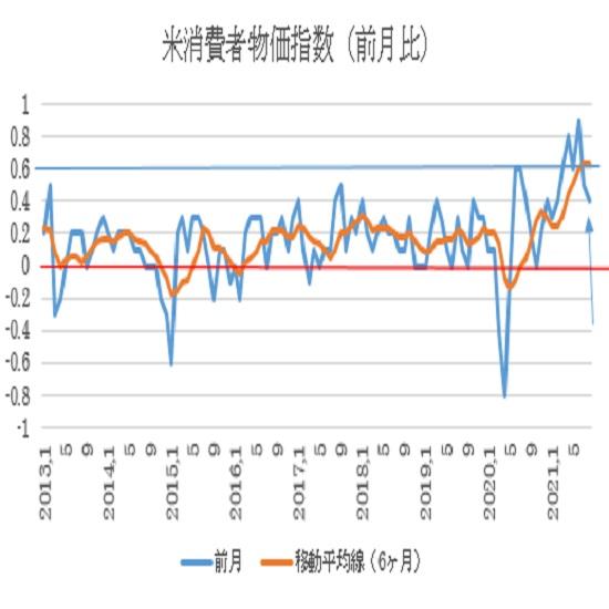 米8月消費者物価指数(CPI)の予想(21/9/14)