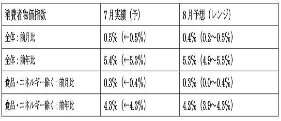 米8月消費者物価指数(CPI)の予想