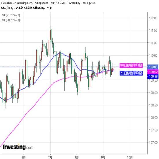 米消費者物価の発表注視、レンジ放れなるか