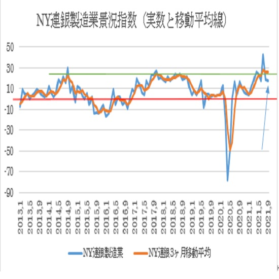 �@NY連銀製造業景況指数(青)と移動平均(オレンジ)