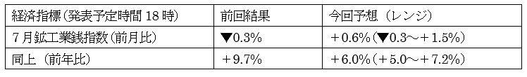 9月NY連銀製造業景況指数の予想 2枚目の画像