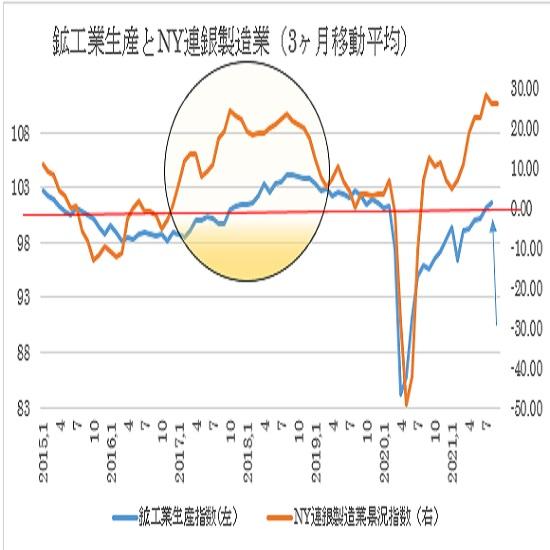 米8月鉱工業生産指数の予想(21/9/15)