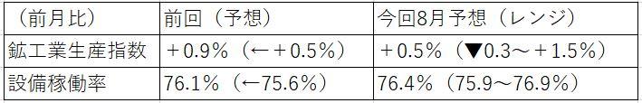 米8月鉱工業生産指数の予想