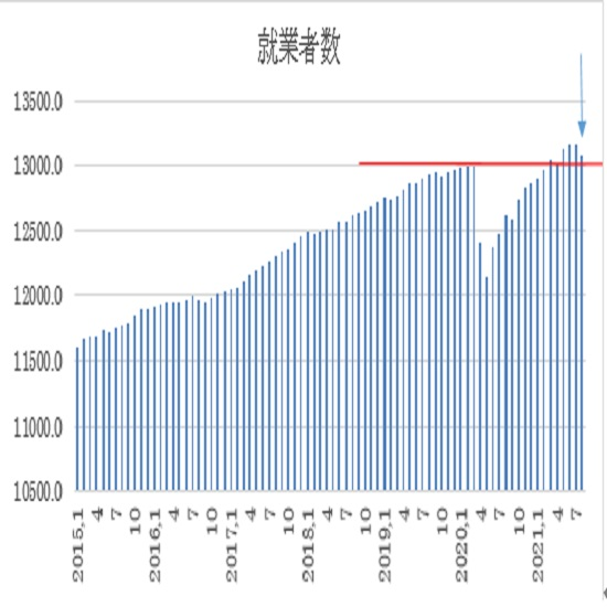 オーストラリア 8月失業率の予想(21/9/15)