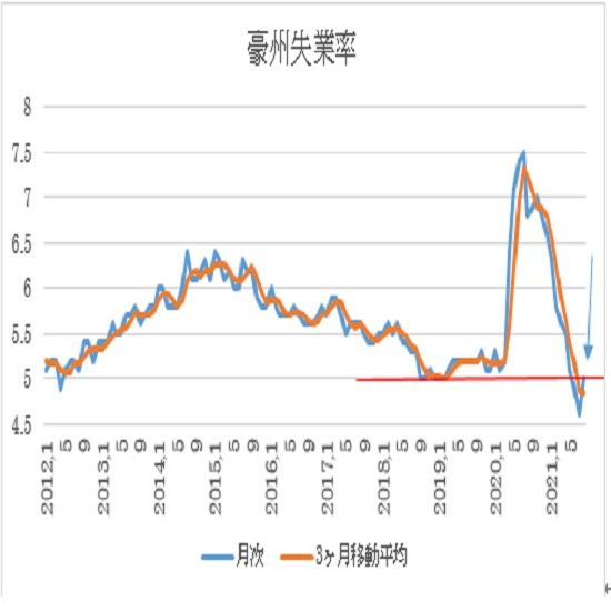 オーストラリア 8月失業率の予想 2枚目の画像