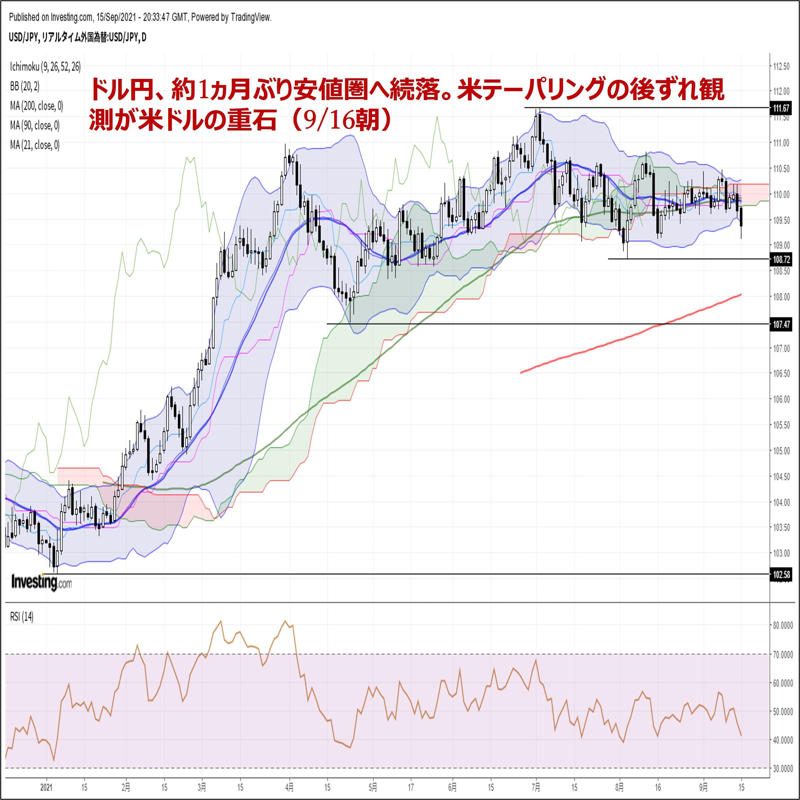 ドル円、約1ヵ月ぶり安値圏へ続落。米テーパリングの後ずれ観測が米ドルの重石
