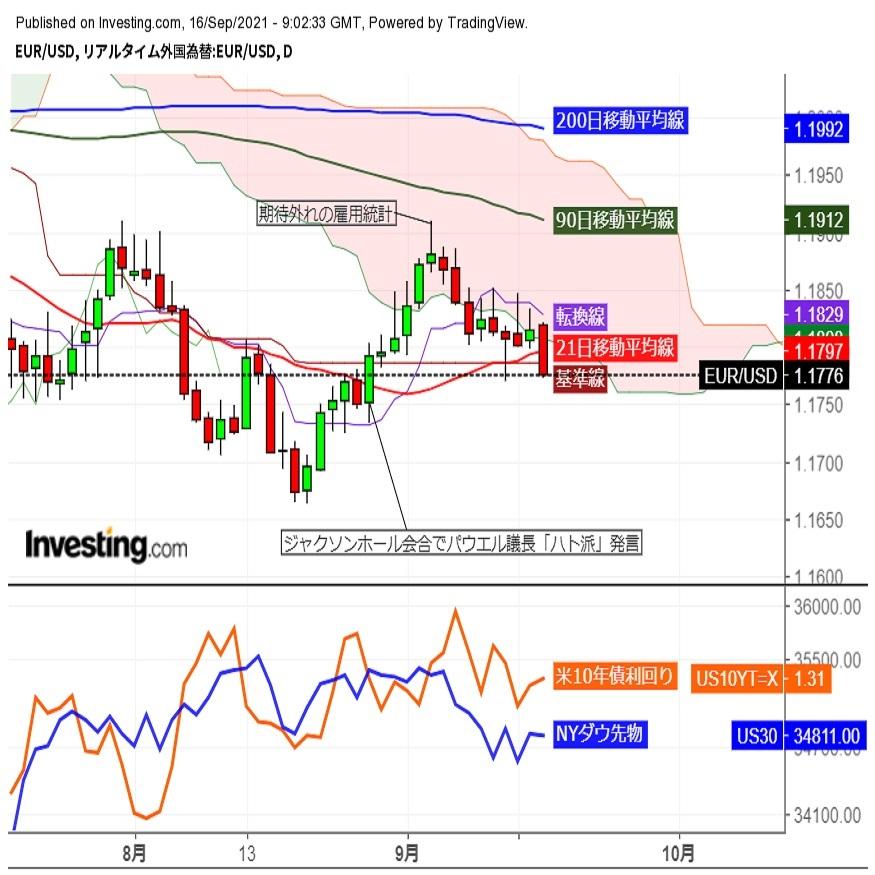 ユーロドル夕刻下落、ドル買い圧力強まる中で1.18割れ (9/16夕)
