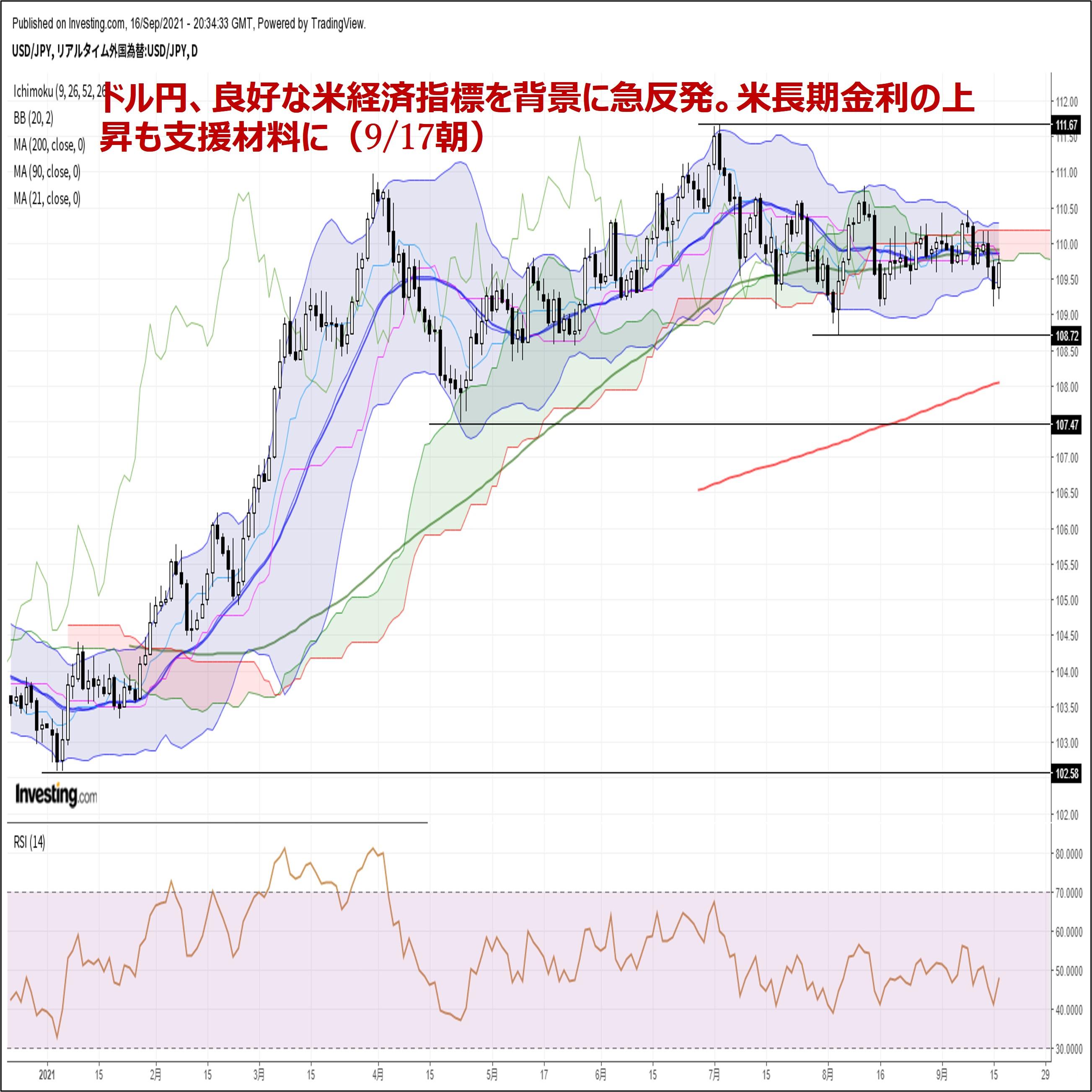 ドル円、良好な米経済指標を背景に急反発。米長期金利の上昇も支援材料に(9/17朝)