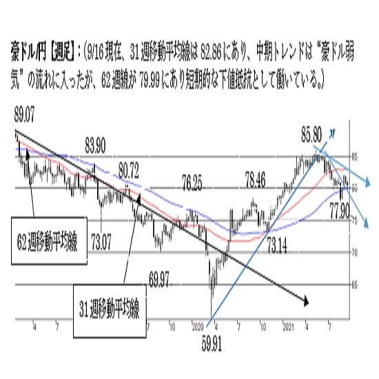 """豪ドル/円、短期トレンドは""""やや弱気""""。79.50割れで一段の下落へ。"""