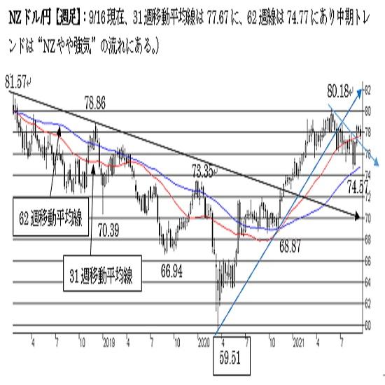"""NZ/円、短期は""""NZ強気""""を維持。中期も""""強気""""だが下値リスクを残した状態。"""