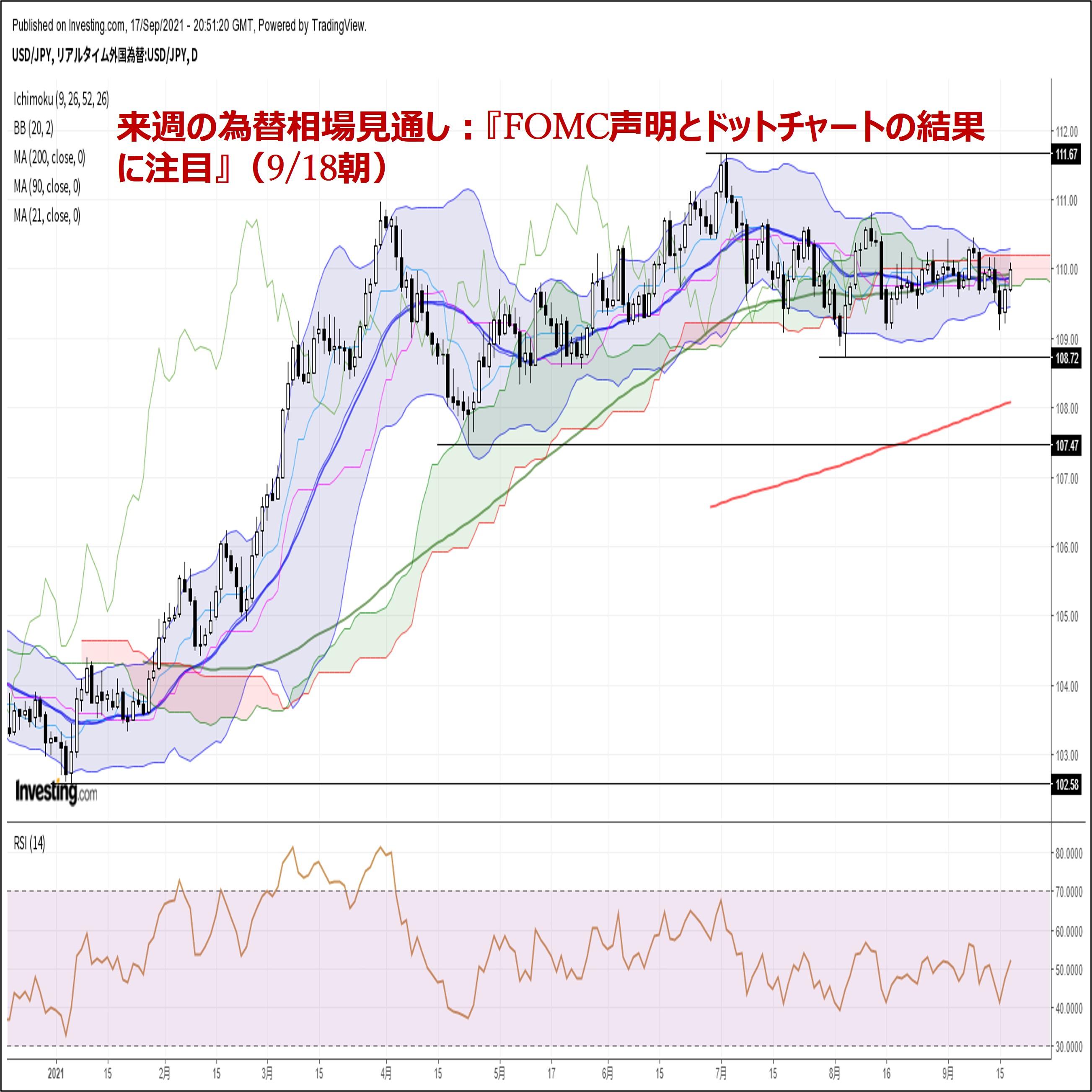 来週の為替相場見通し:『FOMC声明とドットチャートの結果に注目』(9/18朝)