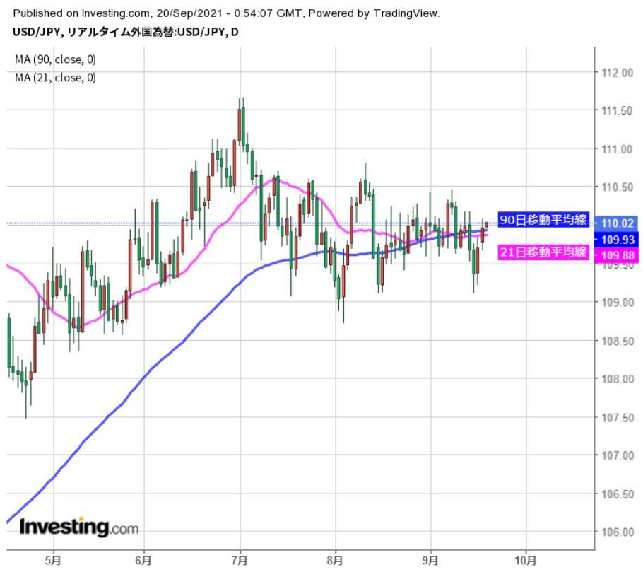 FOMC注目だが、それ以外にも材料多く波乱も(週報9月第3週)