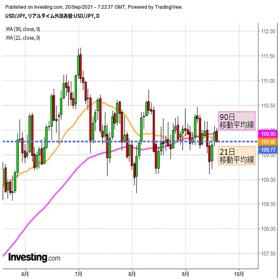 米FOMCにらみつつ株価の動きなどにも要注意(9/20夕)