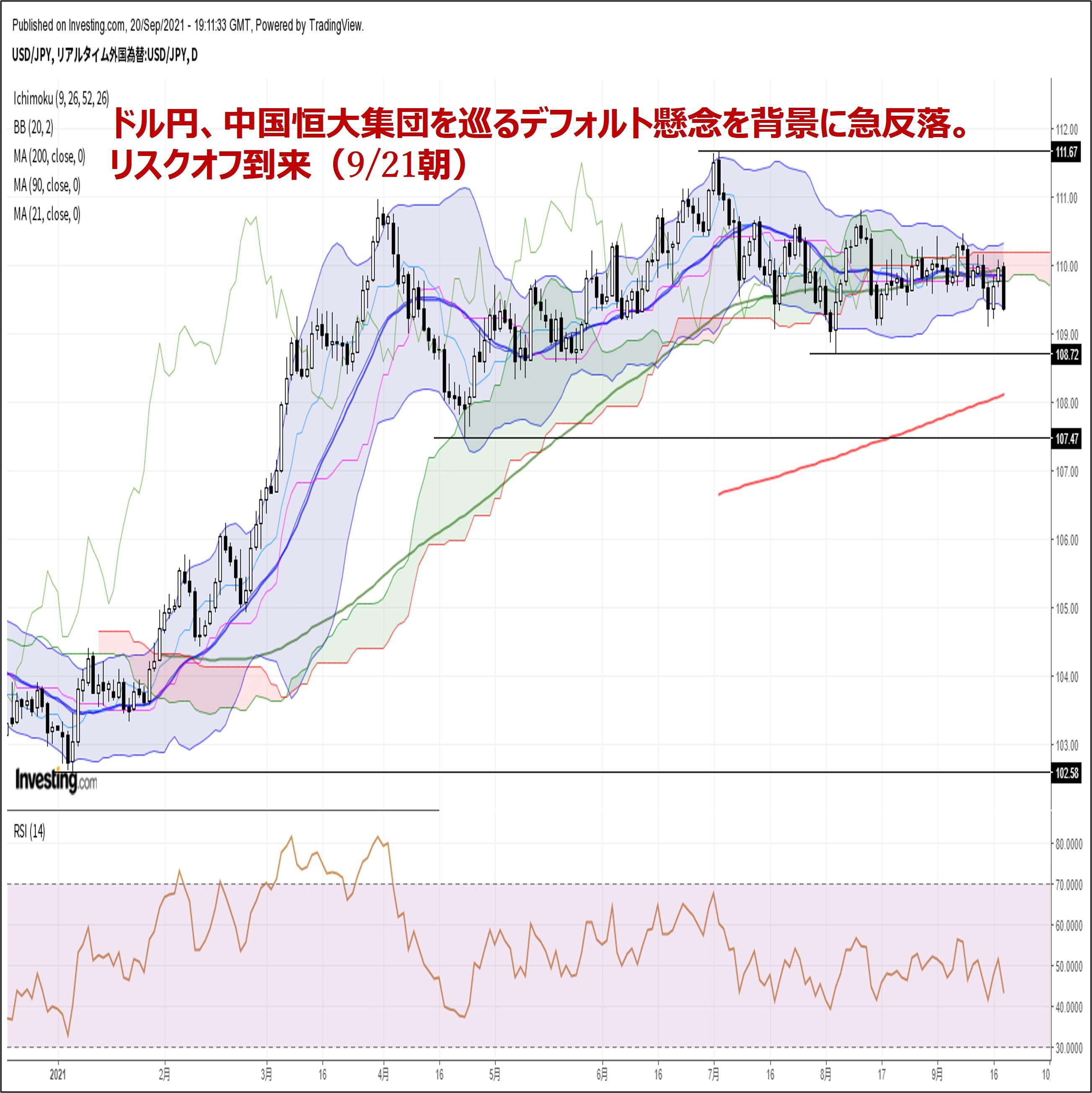ドル円、中国恒大集団を巡るデフォルト懸念を背景に急反落。リスクオフ到来(9/21朝)