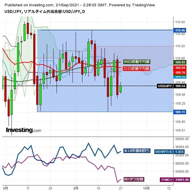ドル円、リスク回避の動き強まる中、株価の下げ縮小で小幅反発 (9/21午前)