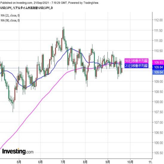 目先的には波乱要因として米株の動き注意