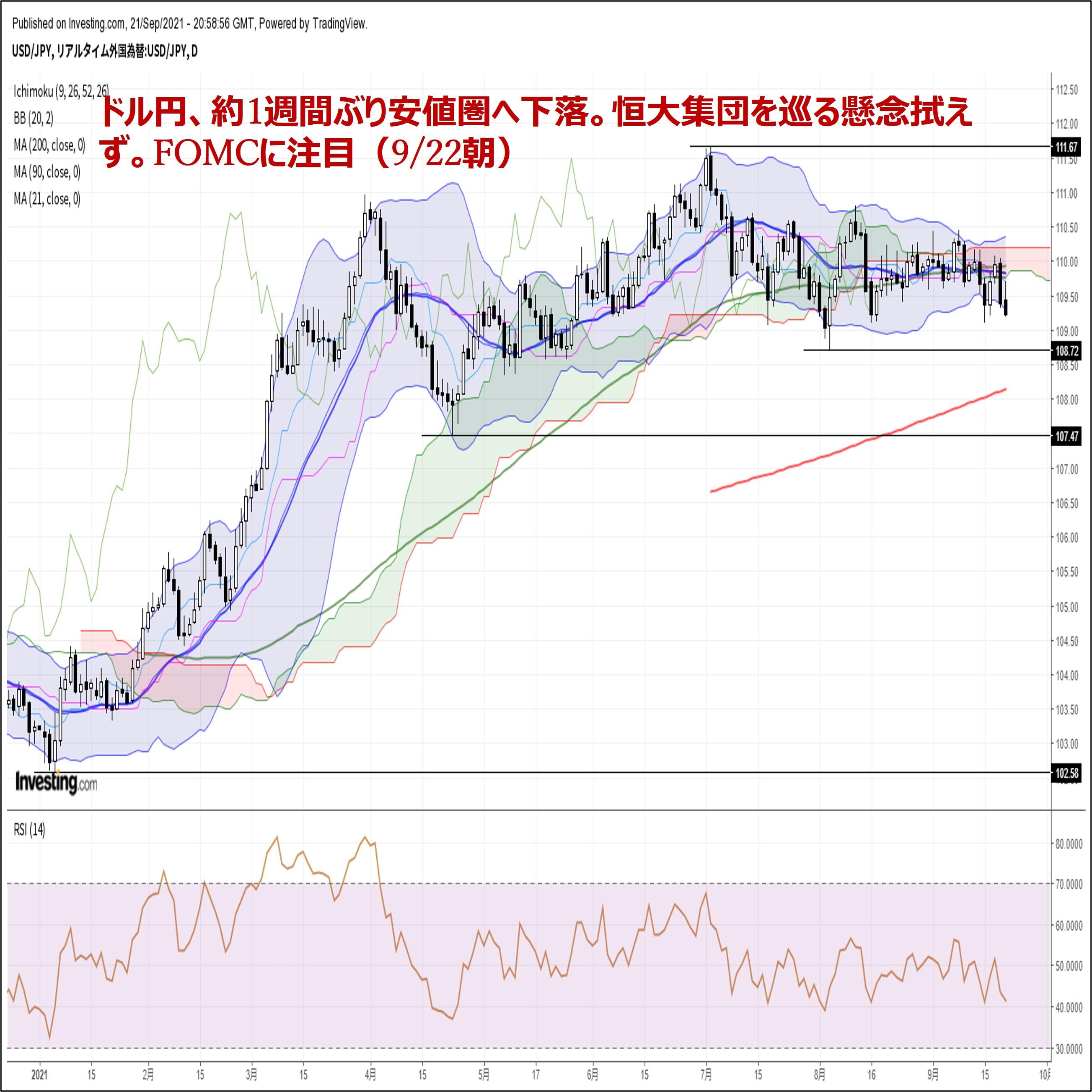 ドル円、約1週間ぶり安値圏へ下落。恒大集団を巡る懸念拭えず。FOMCに注目(9/22朝)