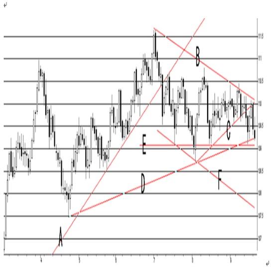 米連邦公開市場委員会(FOMC)政策金利について(21/9/22)