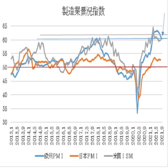 ユーロ圏・米国の9月PMI景況指数速報値の予想(21/9/22)