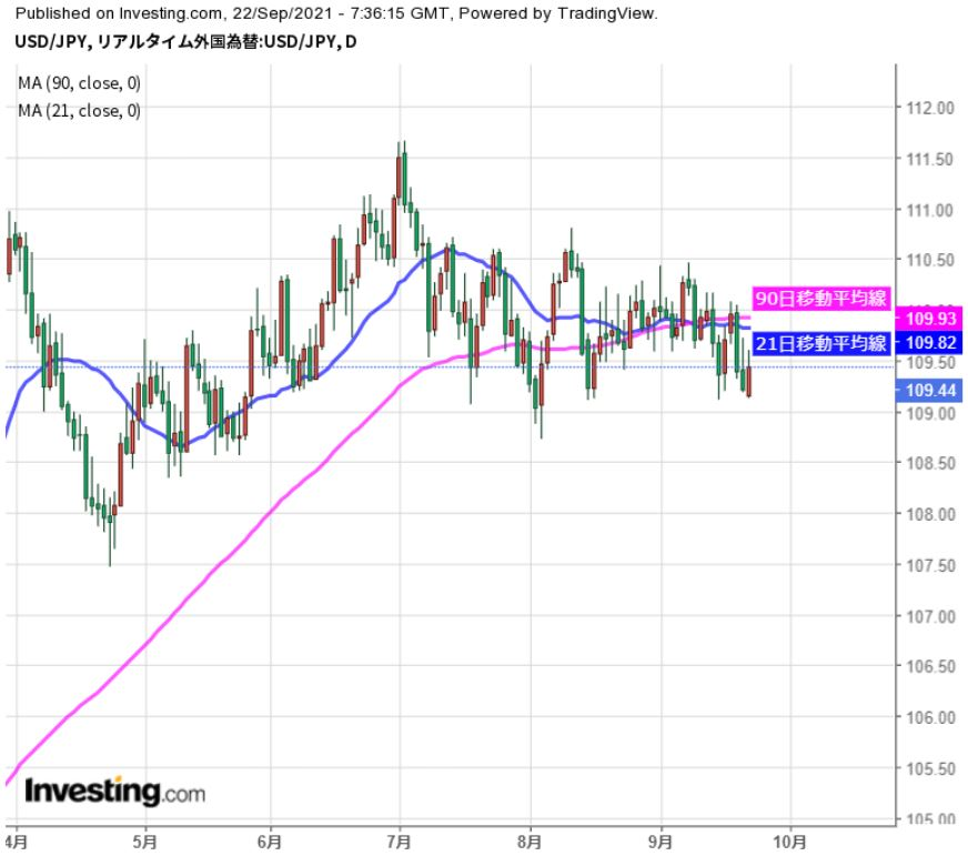 米FOMC注視しつつ、中国恒大問題にも注意(9/22夕)