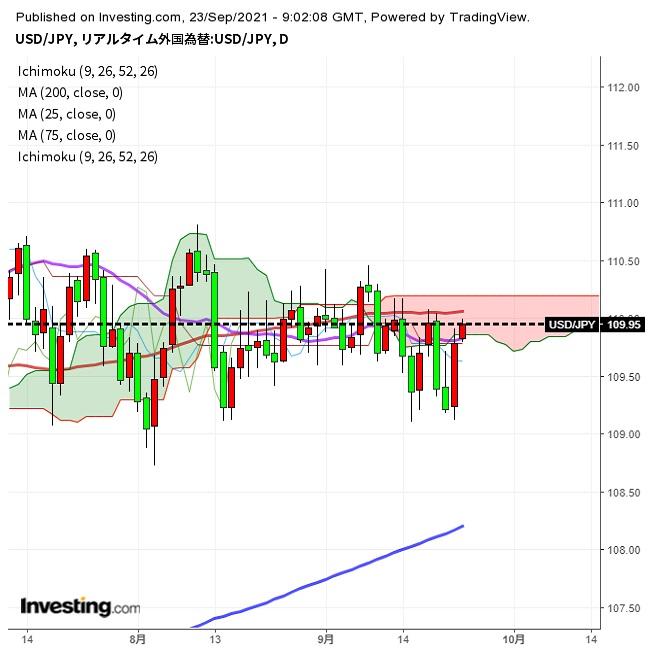 ドル円 下値トライまた失敗、リスクは再び上向きか(9/23夕)