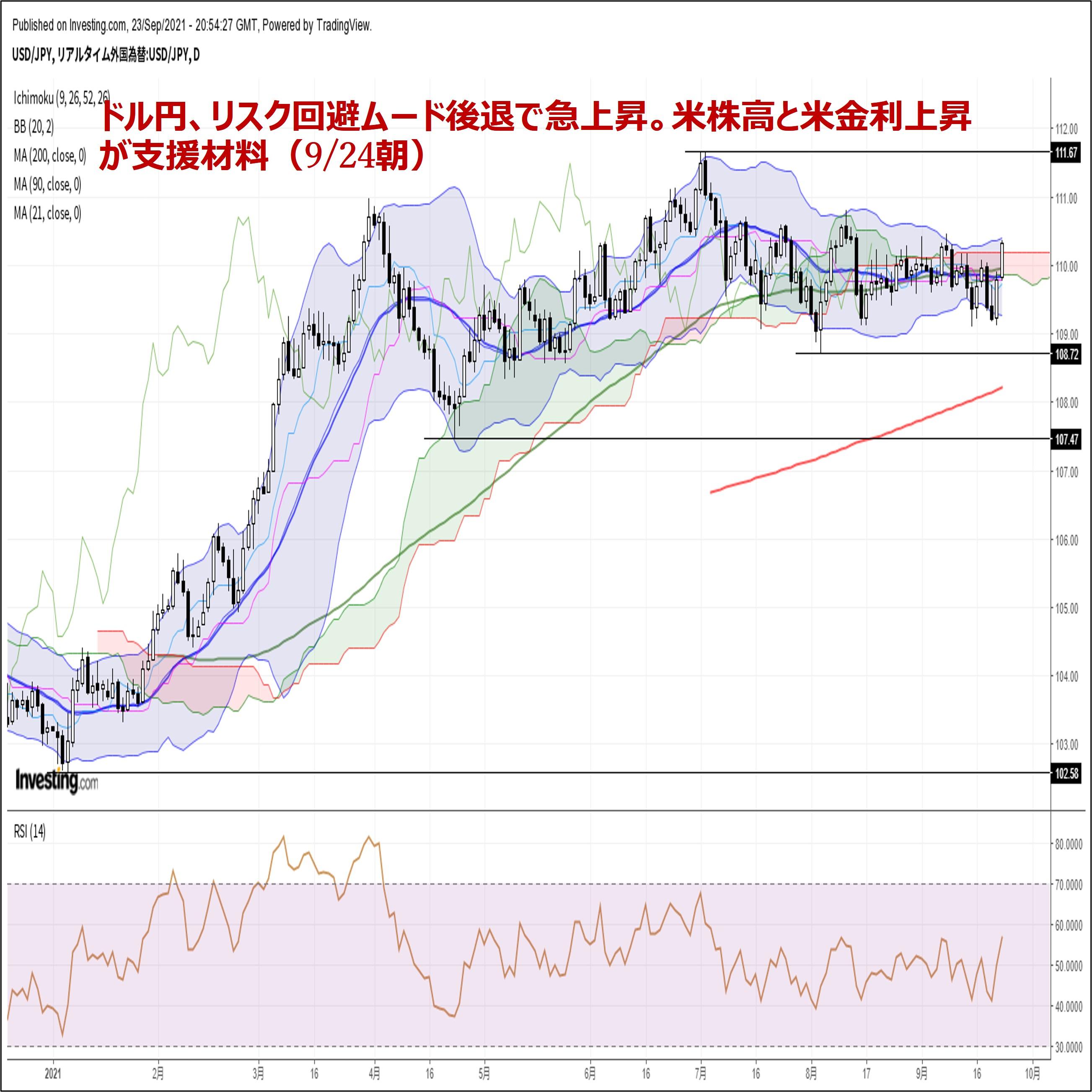 ドル円、リスク回避ムード後退で急上昇。米株高と米金利上昇が支援材料(9/24朝)