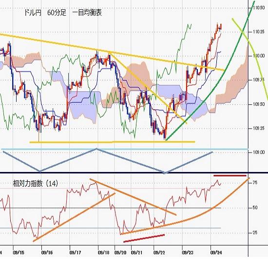 ドル円見通し FOMC利上げ時期前倒し、中国恒大の破綻懸念後退、米長期債利回り上昇で円安(21/9/24)