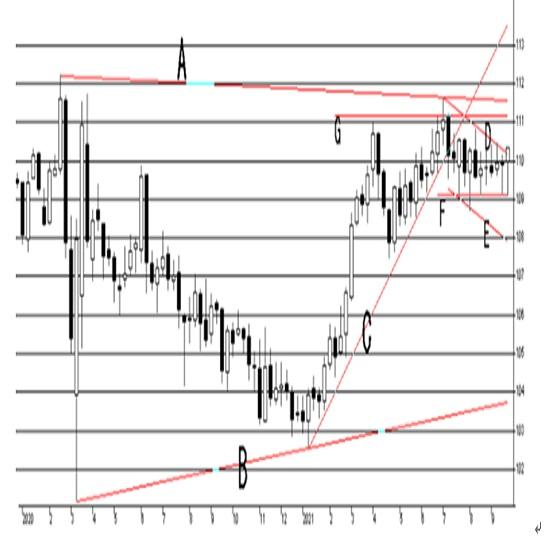 米連邦公開市場委員会(FOMC)政策金利記者発表(21/9/24)