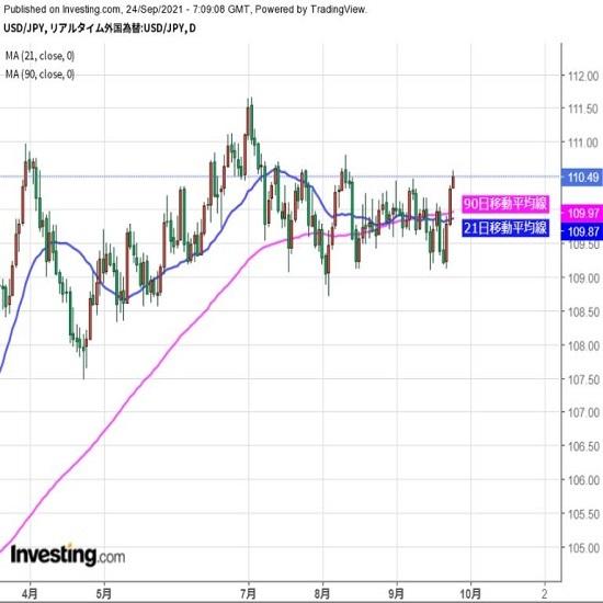 ドルの続伸期待強い、110.80円目指す動きか(9/24夕)