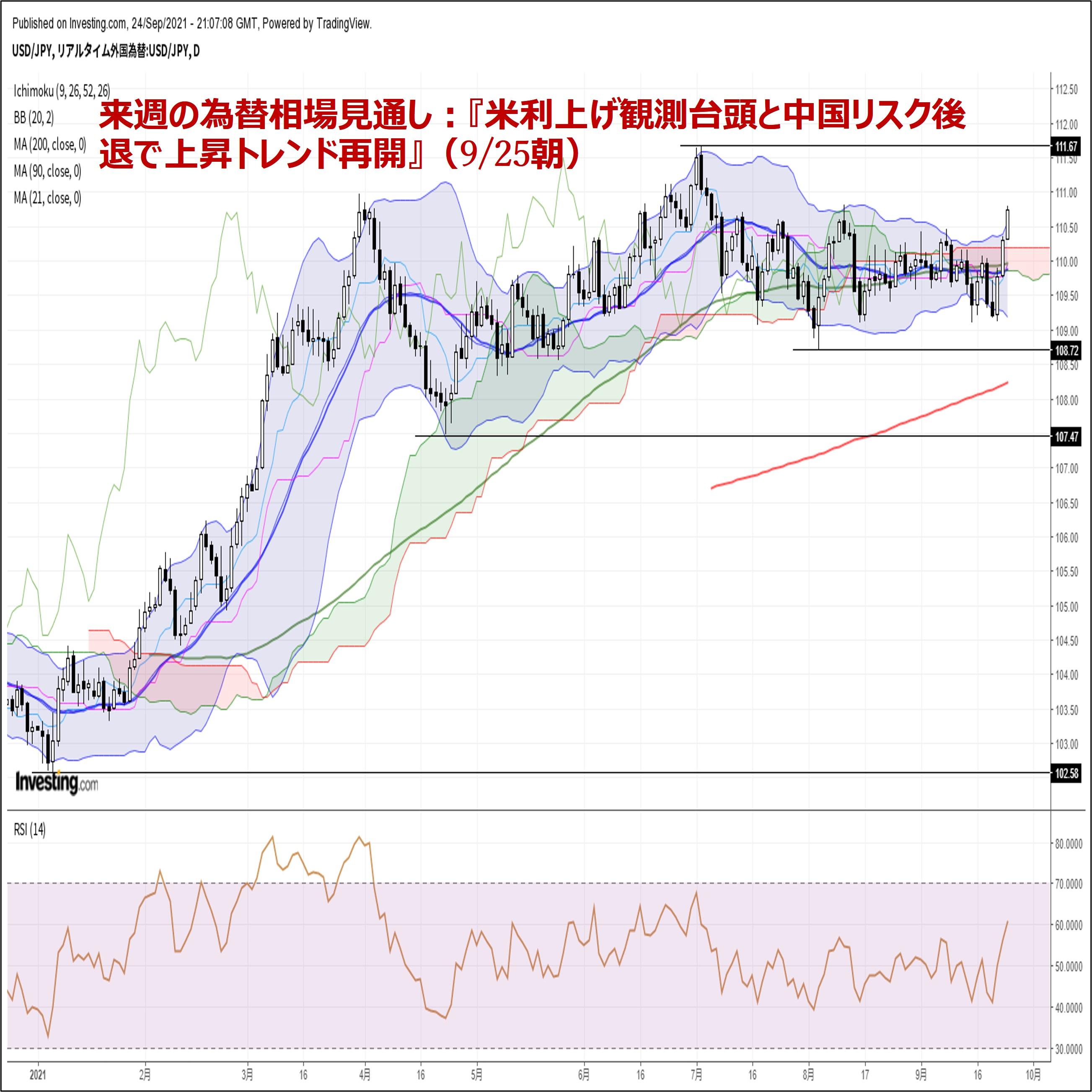 来週の為替相場見通し:『米利上げ観測台頭と中国リスク後退で上昇トレンド再開』(9/25朝)