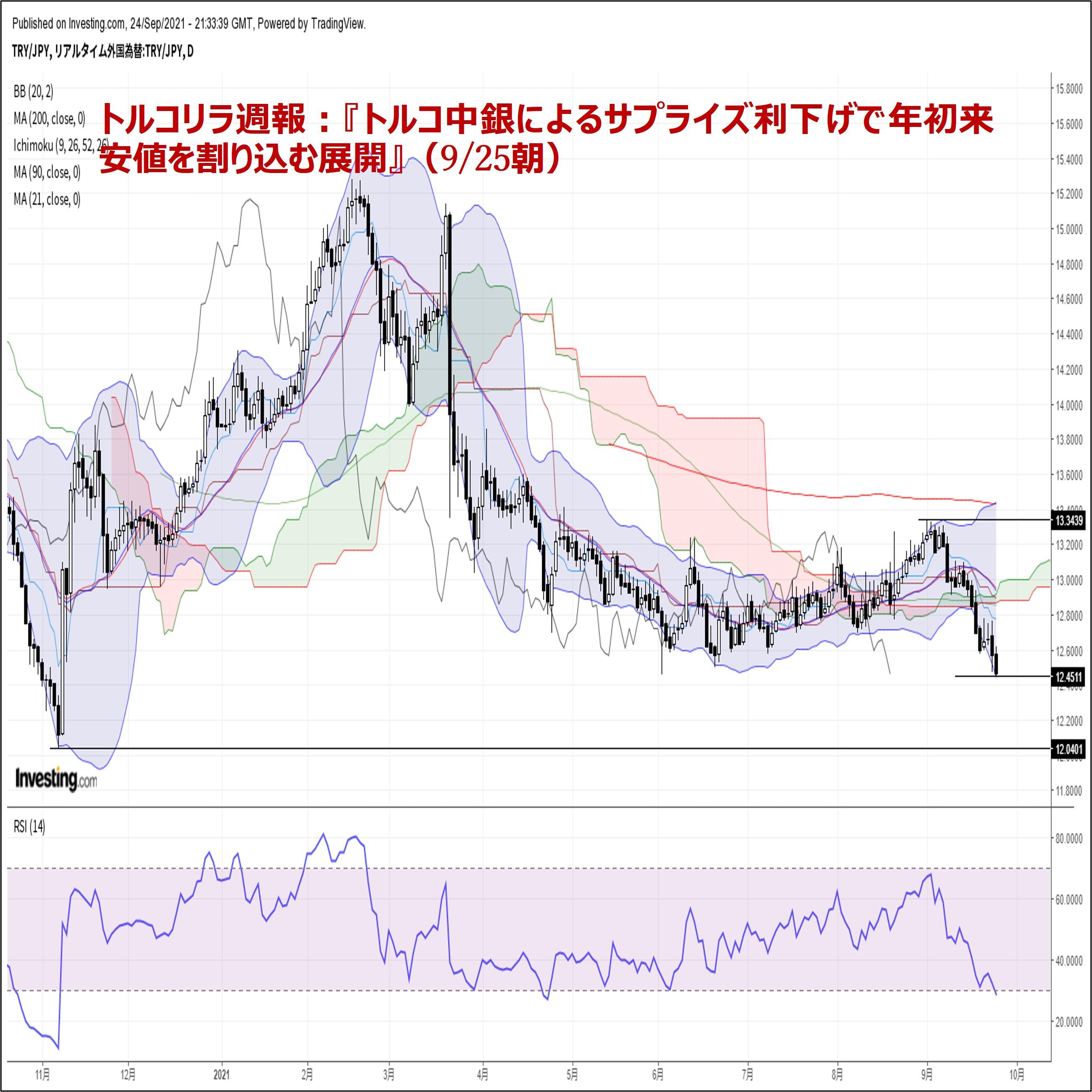 トルコリラ週報:『トルコ中銀によるサプライズ利下げで年初来安値を割り込む展開』(9/25朝)