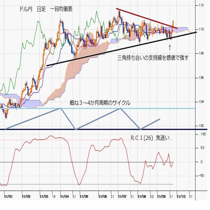 ドル円見通し 8月11日高値に並び4か月サイクルの上昇継続性を試す(週報9月第4週)