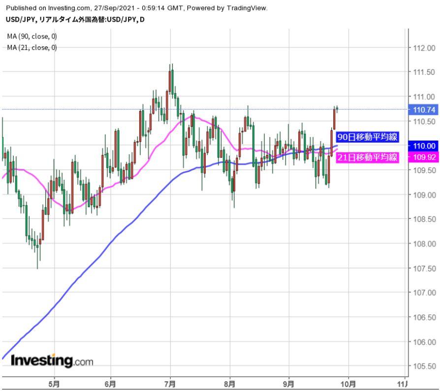 続伸期待強い、ドルの年初来高値も意識