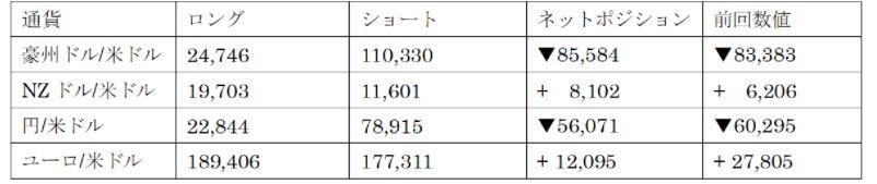 主要通貨ポジション(単位:枚)(2021年9月21日現在の数値)
