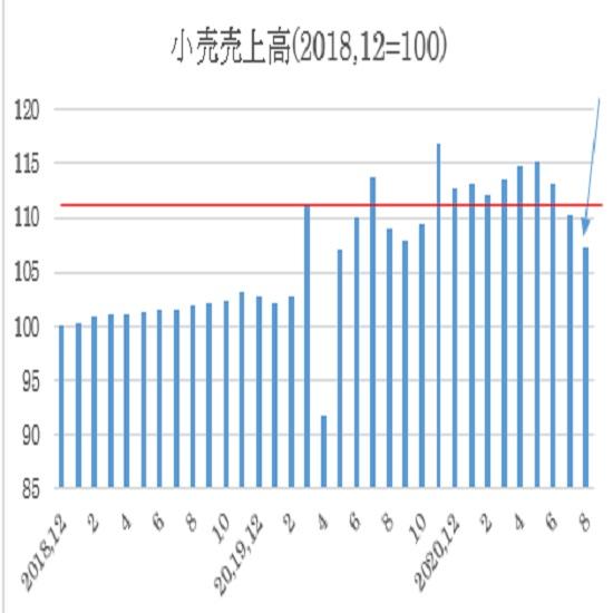 オーストラリア 8月小売売上高の予想(21/9/27)